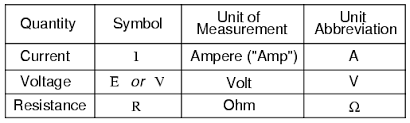 ohm u0027s law how voltage current and resistance relate ohm u0027s