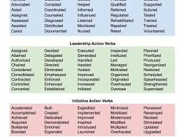 Top Words To Use In Resume Active Resume Verbs Lukex Co
