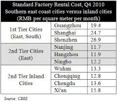 table rental prices operational costs of business in china s inland cities china