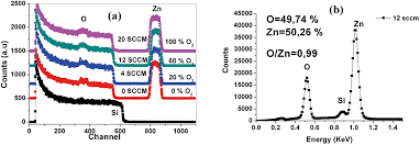 oxygen effect on structural and optical properties of zno thin