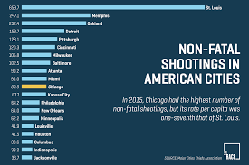 Crime Map United States by Chicago Isn U0027t Even Close To Being The Gun Violence Capital Of The