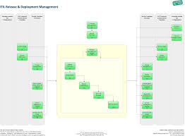 release and deployment management it process wiki