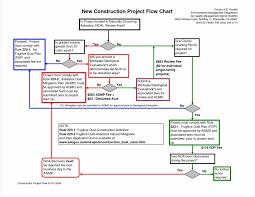 process flow diagram rules wiring diagram shrutiradio