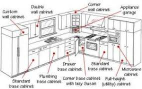 Kitchen Cabinet Buying Guide Types Of Kitchen Cabinet Sizes Kitchen