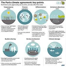 China Makes Carbon Pledge Ahead Of Climate Change 5 Charts That Explain The Climate Agreement Economic Forum