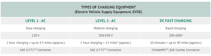 nissan leaf quick charge time charging experience drive electric hawaii