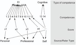 frontiers ei competencies as a related but different