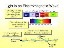 Visible Light Examples Electromagnetic Waves And Light Ppt Video Online Download