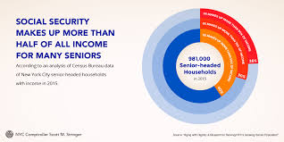 Which Cabinet Department Is Responsible For Conducting The Us Census Aging With Dignity A Blueprint For Serving Nyc U0027s Growing Senior