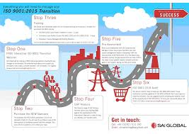 Iso Map Iso 9001 2015 Transition Road Map Iqms Blog