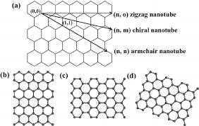 Armchair Nanotubes A Schematic Representation Of How A Graphene Sheet Is Rolled To