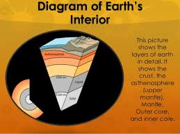 Earths Interior Diagram Earth U0027s Interior