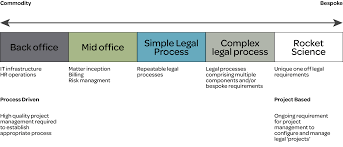 lexisnexis vs clear don u0027t confuse legal project management with legal process