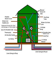 Free Homemade Outdoor Wood Boiler Plans by Uncategorized Planpdffree Diywoodplans Page 29