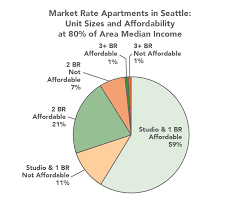 urban design housing for urban families in seattle urbal graph captured from the seattle planning commission s 2014 white paper images via housing seattle