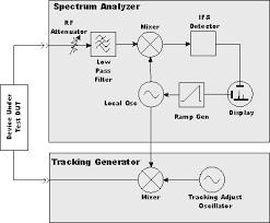 spectrum analyzer tracking generator basics u0026 tutorial radio