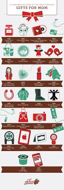 popular gifts for in the last 25 years shari s berries