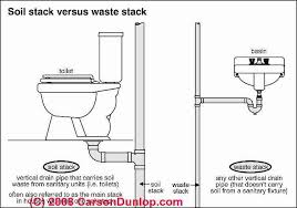 House Plumbing System Diagnose Clogged Drain Vs Septic Backup Or Failure