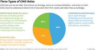 International Marketing Director Job Description The Trouble With Cmos