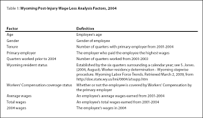 what does table of contents mean post injury wage loss table of contents