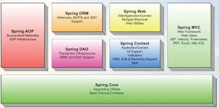 tutorial java spring hibernate what are the differences between java swing and java spring and how