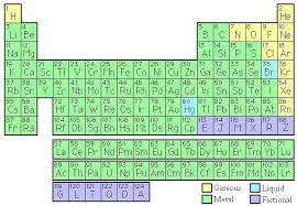 er element periodic table spell your name or words in the periodic table of the elements