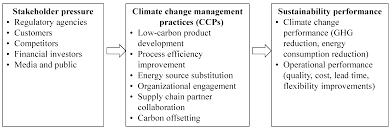 sustainability free full text antecedents and consequences of