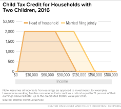 texas child support table chart book the earned income tax credit and child tax credit