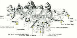 Water Drainage Problems In Backyard Drywell Disposes Of Water From Roof Yard Driveway Backflush U0026