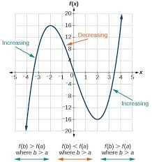 use a graph to determine where a function is increasing