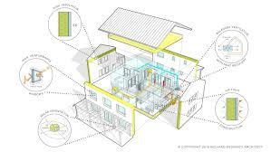 what u0027s a passive house rpa richard pedranti architect