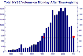 nyse volume is this some joke zero hedge