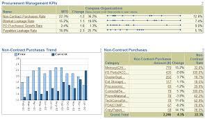Excel Kpi Dashboard Exles by Procurement Management Dashboard Purchasing Kpi Dashboard