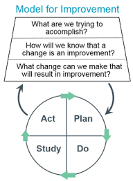 institute for healthcare improvement how to improve