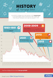 infographic history of mortgage rates mortgage rates real
