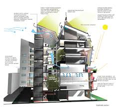 this diagram shows a vertical courtyard concept to promote natural