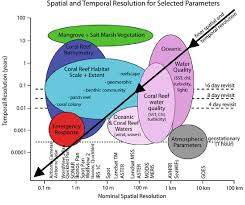 2 spatial and temporal scales of coral reef mapping and monitoring