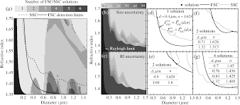 light scattering gating and characterization of plasma microparticles
