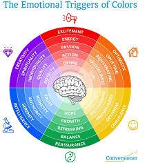 25 beautiful color psychology ideas on pinterest color