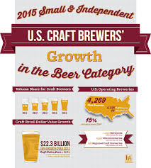Colorado Breweries Map by Small And Independent Brewers Continue To Grow Double Digits