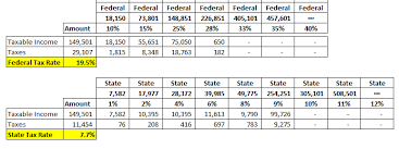 2015 Federal Tax Tables Year End Planning Minding The 13 000 Tax Gap One Of My Oh