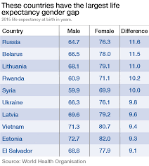 these countries have the biggest life expectancy gender gap