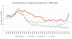 Chicago Shootings Map by Chicago U0027s Murder Rate Is Typical For A Major Metropolis U2014 Until