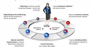 key account template key account management 7 tactics that never fails articlecube