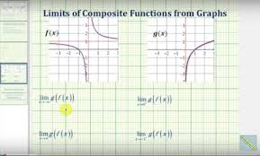 limits of composite functions ck 12 foundation