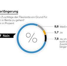 umfrage reicht die rente als umfrage drei viertel der deutschen lehnen flexirente ab welt
