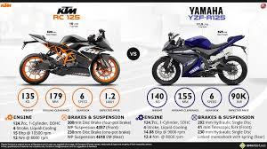 yamaha cbr bike price ktm rc 125 2014 10 jpg 1920 1080 125er pinterest yamaha