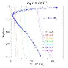 matlab scripts oceanographic calculations mbari