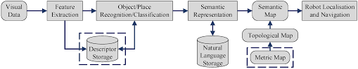 Semantic Map Robotics Free Full Text Extracting Semantic Information From