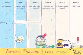 what type of finish should i use on kitchen cabinets drywall finish levels explained